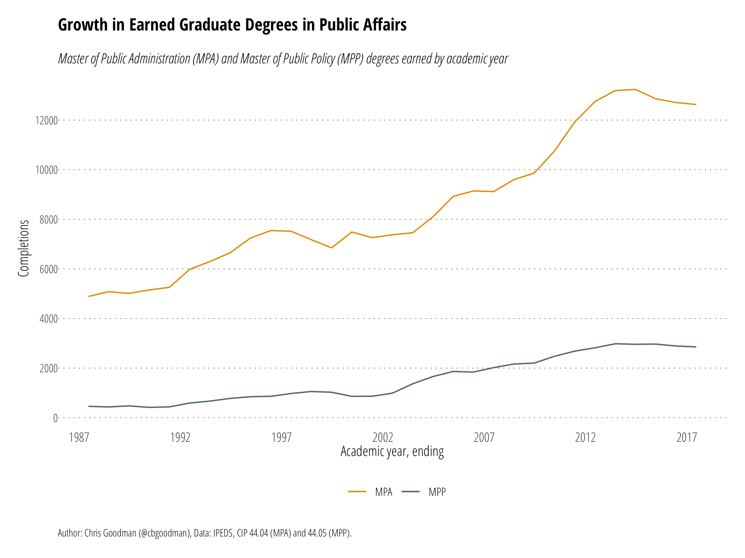 Growth in Earned Degrees in Public Affairs